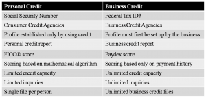 Business Credit Comparison.png.jpg