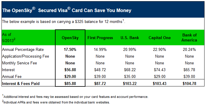 Secured Cards >> OpenSky® Secured Visa Credit Card Reviews
